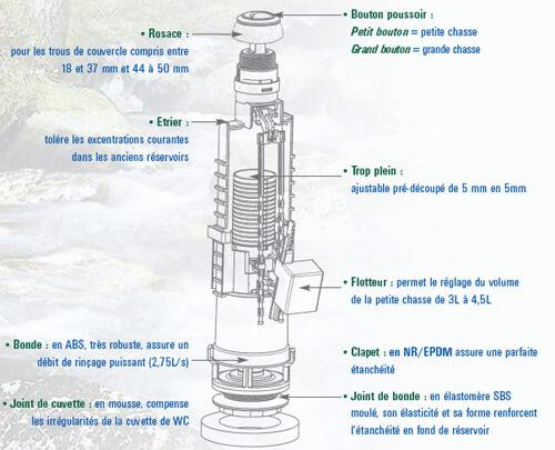 Chasse d 39 eau co flotteur alp 39 osmose 002477 - Systeme chasse d eau wc ...