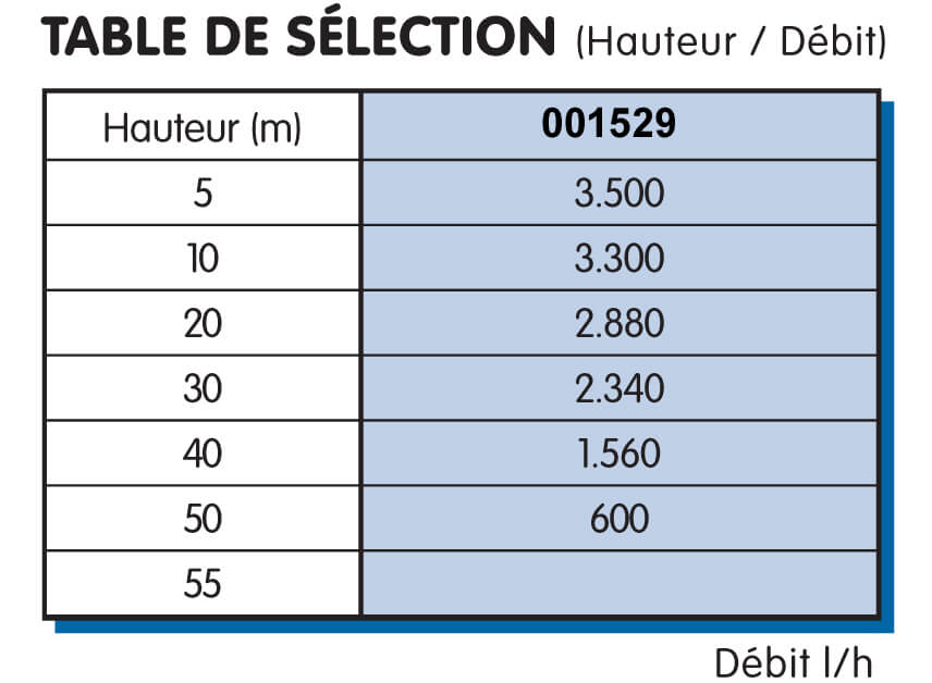 Table de sélection pompe forage 3600l